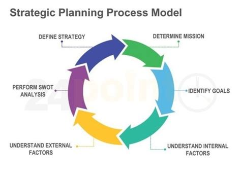 strategic planning process template strategic planning template images