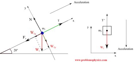 tension free diagram what is the tension of a string or rope
