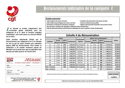 Grille Indiciaire Aide Soignante by Grille Salaire Aide Soignante