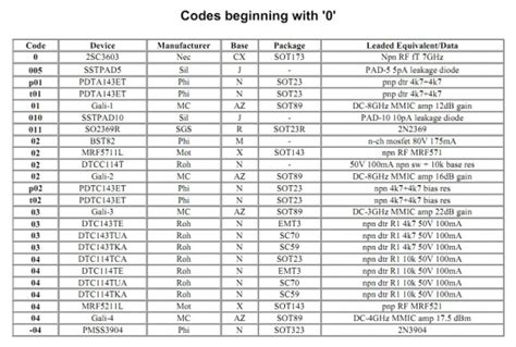 smd code book  marking codes