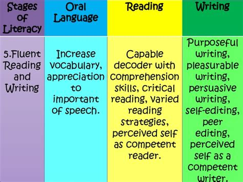 Essay About Reading And Writing by Reading And Writing Independence