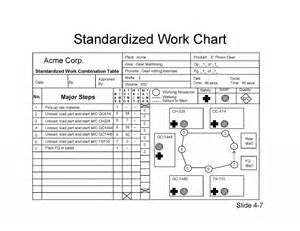 standard work template standardized work of lean