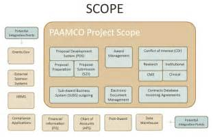 Scope Of Cargo Management System Paamco Office Of The Cio Washington In St