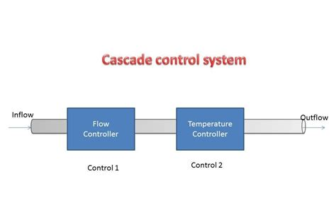 cascade block diagram instrumentation and engineering cascade