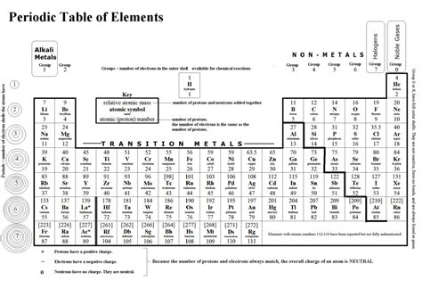 printable periodic table gcse periodic table 187 periodic table download black and white