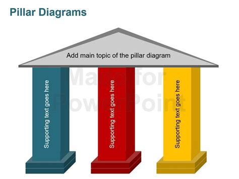 Power Organization 3 pillars of business editable ppt slides