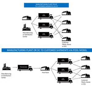 Logistics Cargo Management B V Transportation Management Optimization Best Practices