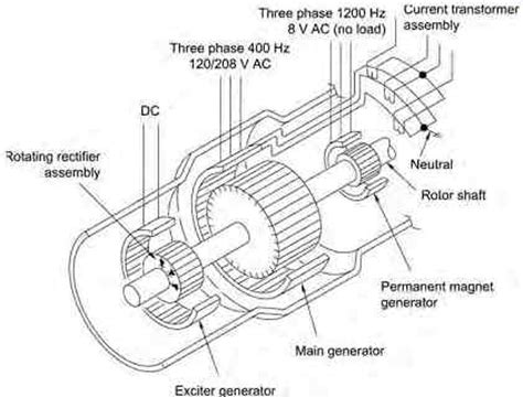brushless generator diagram wiring diagram with description