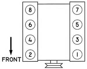 solved firing order diagram for 2002 tahoe fixya