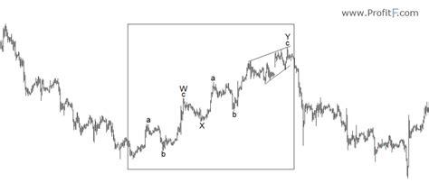 double zig zag pattern elliott wave theory principles patterns explained