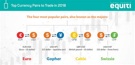 best currencies to trade top currency pairs to trade in 2018