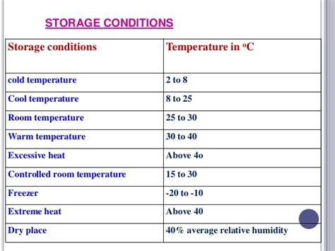 at what temperature should storage rooms be kept warehousing of drugs