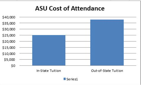 How Much Does An Mba Cost At Asu letters to home a survival guide for out of state students