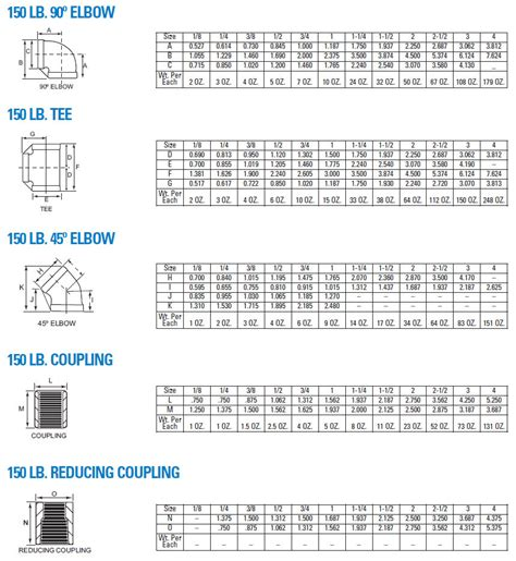 pipe coupling chart plumbing contractor