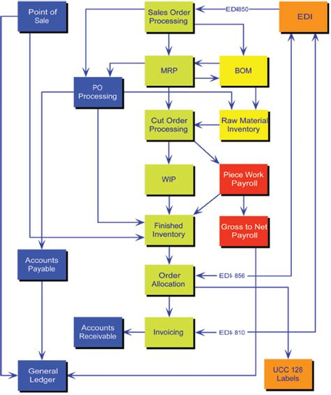 accounts payable system flowchart as ap flowchart as ap apparel software