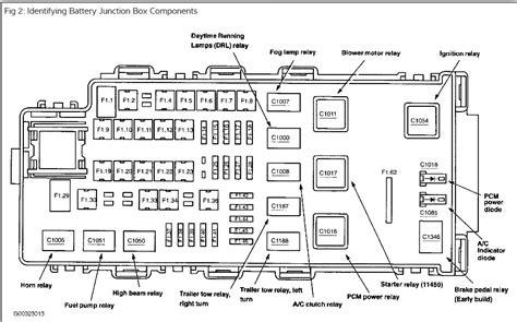 fuse box location   ford explorer wiring diagram