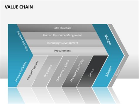 value chain template powerpoint archives memomiracle