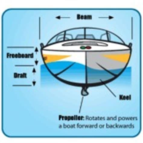 boat marina terminology boating terminology