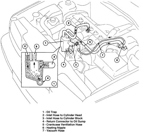 1998 Volvo V70 Pcv System 1998 Volvo V70 Xc The Pcv Valve Located On The Engine