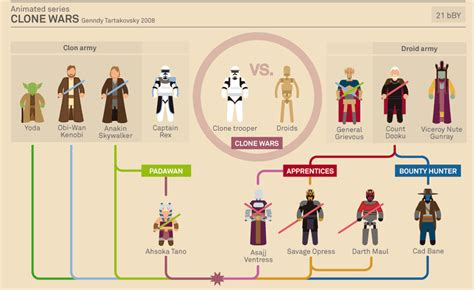 character flowchart flowchart wars character guide designtaxi