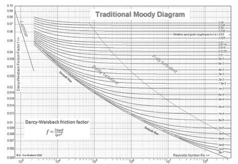 moody diagram mckinsey moody diagram