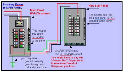 electrical panel grounding a subpanel box in the same