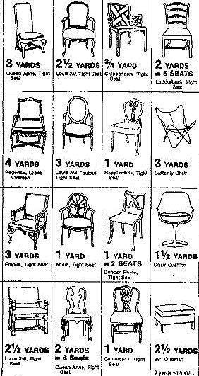 how many yards of fabric to reupholster a sofa how much fabric should i buy upholstery yardage guides