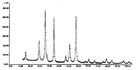 alumina x ray diffraction pattern aluminum oxide x ray diffraction of aluminum oxide