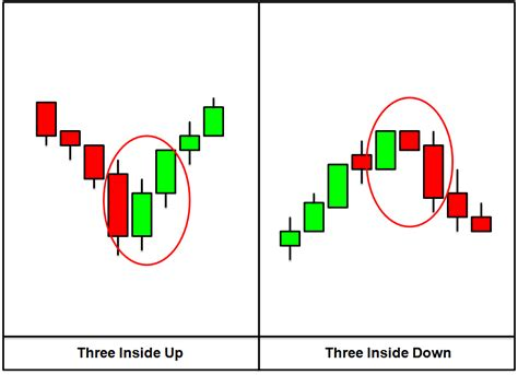 candlestick pattern three inside up midas investments forex tutorials part 9 advanced
