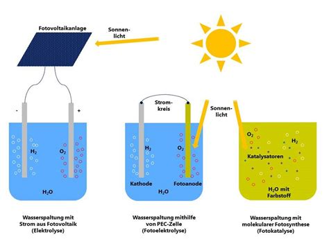 convert to solar energy converting solar energy into chemical energy like nature does
