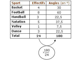 comment faire un diagramme semi circulaire avec des pourcentages comment construire diagramme circulaire