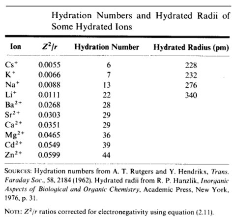 hydration number of ions the stronger the attraction of the bare ion for water