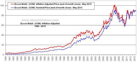 mobile stock charts xom stock chart history exxon mobil corporation xom