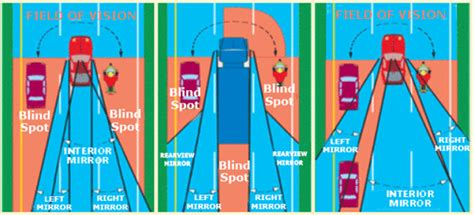 to see vehicles in your blind spots blind spots