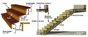 comfortable stair dimensions standard dimensions for stairs engineering feed