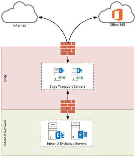 Office 365 Mail Server Exchange Exchange Server 2013 Edge Transport Server