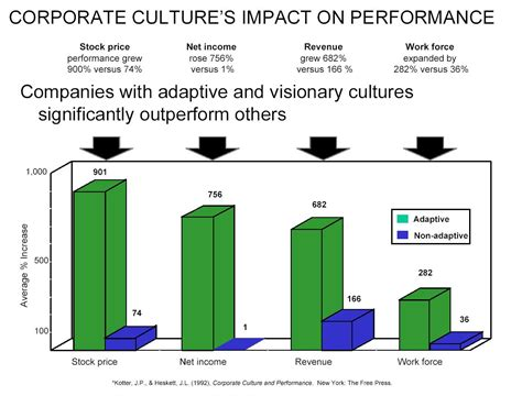 kotter culture corporate culture research kotter and haskett