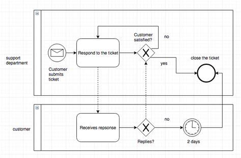 bpmn tutorial start guide to business process model