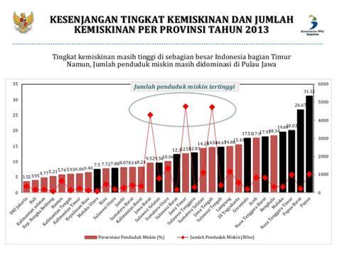 Paparan kebijakan penanggulangan kemiskinan perdesaan bali www diagram batang kemiskinan di indonesia choice image how ccuart Choice Image