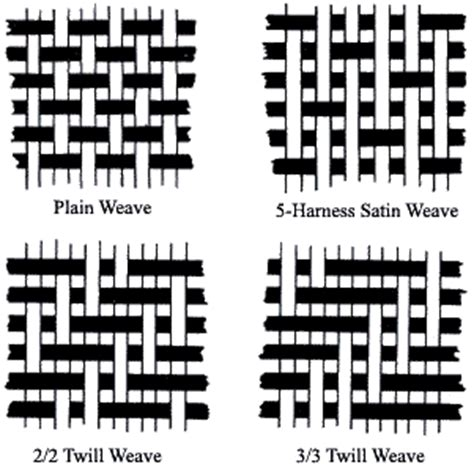 weave pattern definition construction methods textile