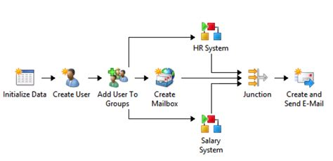 orchestrator workflow when to select sc orchestrator vcenter orchestrator