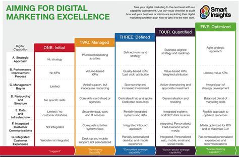 10 Reasons You Need A Digital Marketing Strategy Digital Marketing Assessment Template