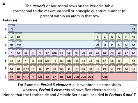 the rows of the periodic table are ch150 chapter 2 atoms and periodic table chemistry