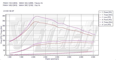 Chip Tuning Peugeot 407 2 0 Hdi 100kw 134hp