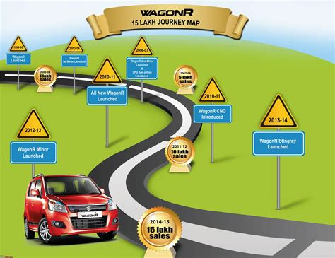 indian car on road maruti wagonr sales edit crosses the 20 lakh milestone
