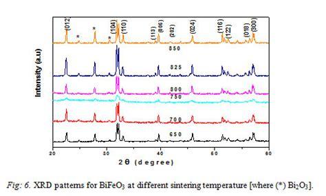 xrd pattern of bifeo3 crfe2o4 bifeo3 perovskite multiferroic nanocomposites