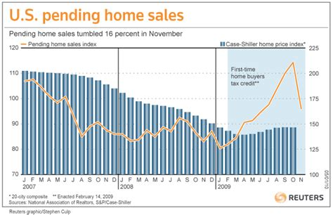 pending home sales drop housing market reliant on