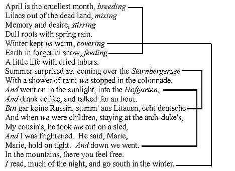 pattern grading terminology on quot the waste land quot