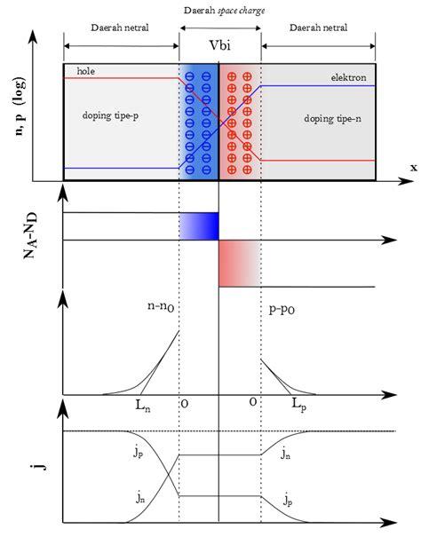 pn junction adalah sel surya bagian 2 cara kerja