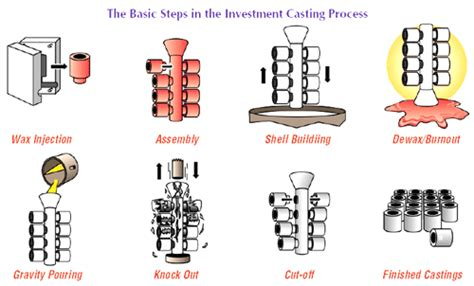 disposable pattern in casting investment casting tech sand casting investment casting